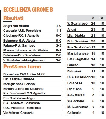 classifica giron B Eccellenza